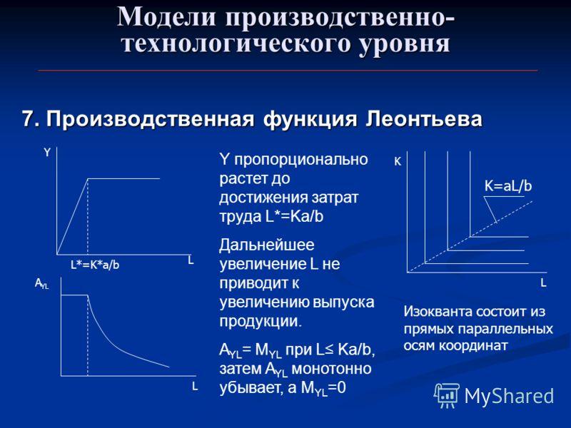 Модели производственно- технологического уровня 7. Производственная функция Леонтьева L*=K*a/b L Y L A YL Y пропорционально растет до достижения затрат труда L*=Ka/b Дальнейшее увеличение L не приводит к увеличению выпуска продукции. A YL = M YL при