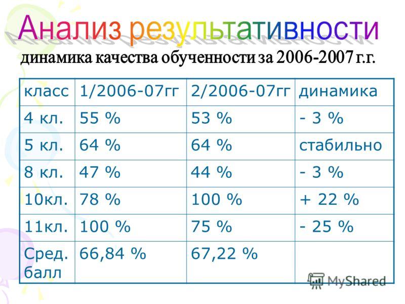класс1/2006-07гг2/2006-07ггдинамика 4 кл.55 %53 %- 3 % 5 кл.64 % стабильно 8 кл.47 %44 %- 3 % 10кл.78 %100 %+ 22 % 11кл.100 %75 %- 25 % Сред. балл 66,84 %67,22 %