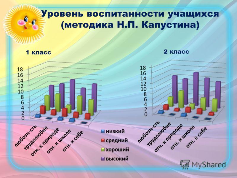 Уровень воспитанности учащихся (методика Н.П. Капустина) 1 класс 2 класс