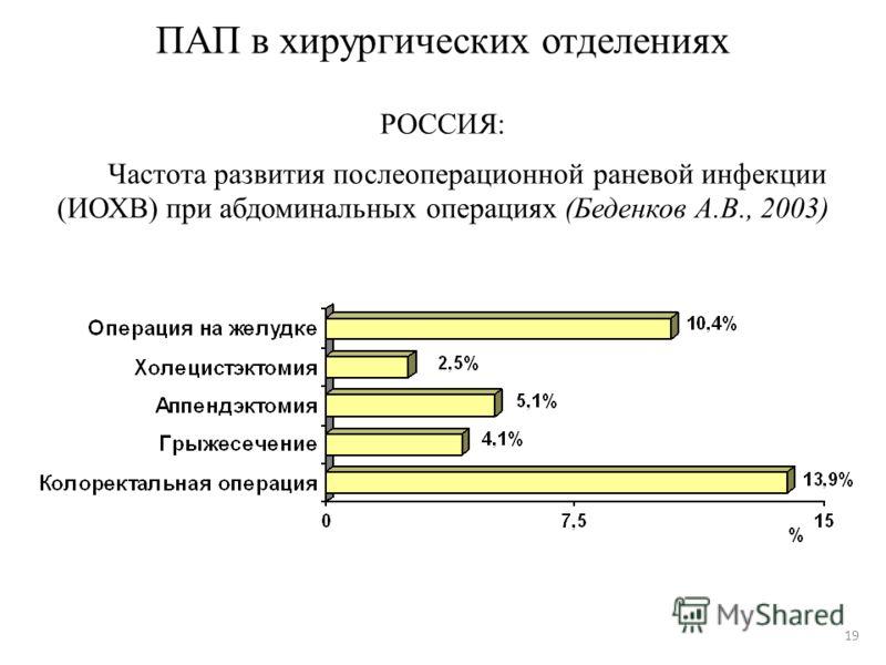 19 ПАП в хирургических отделениях РОССИЯ: Частота развития послеоперационной раневой инфекции (ИОХВ) при абдоминальных операциях (Беденков А.В., 2003)