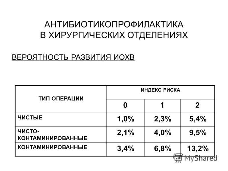 АНТИБИОТИКОПРОФИЛАКТИКА В ХИРУРГИЧЕСКИХ ОТДЕЛЕНИЯХ ВЕРОЯТНОСТЬ РАЗВИТИЯ ИОХВ ТИП ОПЕРАЦИИ ИНДЕКС РИСКА 012 ЧИСТЫЕ 1,0%2,3%5,4% ЧИСТО- КОНТАМИНИРОВАННЫЕ 2,1%4,0%9,5% КОНТАМИНИРОВАННЫЕ 3,4%6,8%13,2%