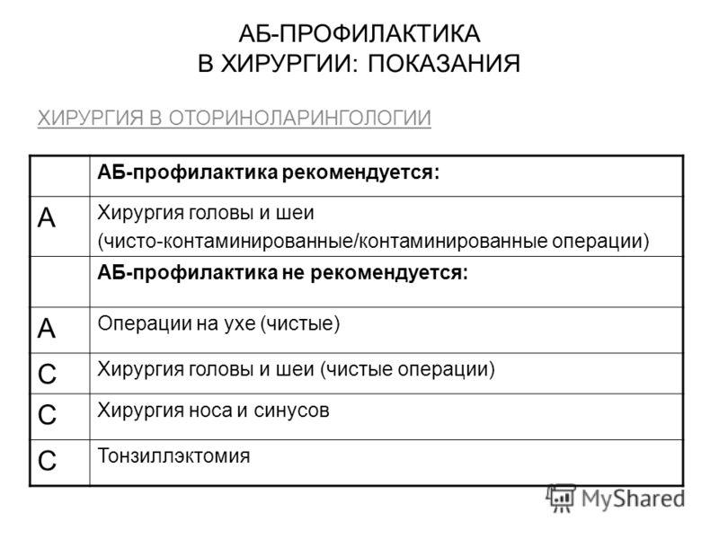АБ-ПРОФИЛАКТИКА В ХИРУРГИИ: ПОКАЗАНИЯ ХИРУРГИЯ В ОТОРИНОЛАРИНГОЛОГИИ АБ-профилактика рекомендуется: А Хирургия головы и шеи (чисто-контаминированные/контаминированные операции) АБ-профилактика не рекомендуется: А Операции на ухе (чистые) С Хирургия г
