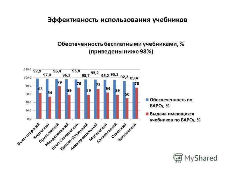 Эффективность использования учебников Обеспеченность бесплатными учебниками, % (приведены ниже 98%)