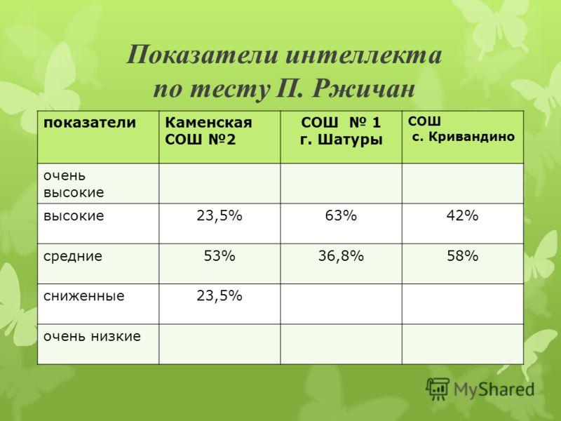 Показатели интеллекта по тесту П. Ржичан показателиКаменская СОШ 2 СОШ 1 г. Шатуры СОШ с. Кривандино очень высокие 23,5%63%42% средние53%36,8%58% сниженные23,5% очень низкие