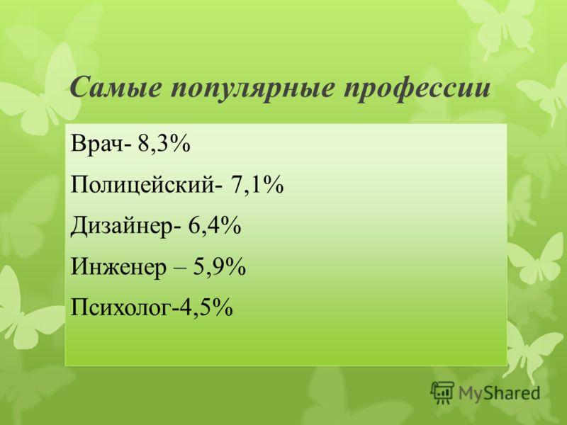Самые популярные профессии Врач- 8,3% Полицейский- 7,1% Дизайнер- 6,4% Инженер – 5,9% Психолог-4,5%