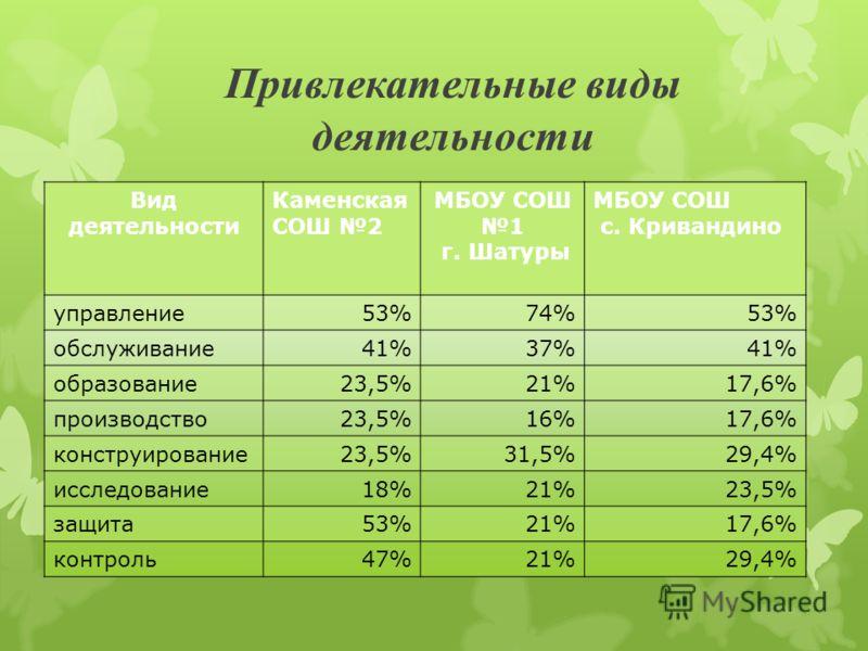 Привлекательные виды деятельности Вид деятельности Каменская СОШ 2 МБОУ СОШ 1 г. Шатуры МБОУ СОШ с. Кривандино управление53%74%53% обслуживание41%37%41% образование23,5%21%17,6% производство23,5%16%17,6% конструирование23,5%31,5%29,4% исследование18%