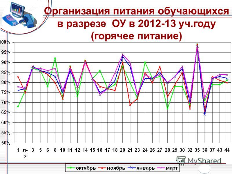 Организация питания обучающихся в разрезе ОУ в 2012-13 уч.году (горячее питание)