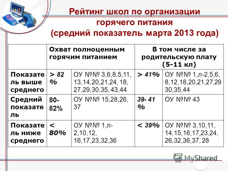 Рейтинг школ по организации горячего питания (средний показатель марта 2013 года) Охват полноценным горячим питанием В том числе за родительскую плату (5-11 кл) Показате ль выше среднего > 82 % ОУ 3,6,8,5,11, 13,14,20,21,24, 18, 27,29,30,35, 43,44 >