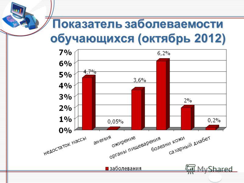 Показатель заболеваемости обучающихся (октябрь 2012)