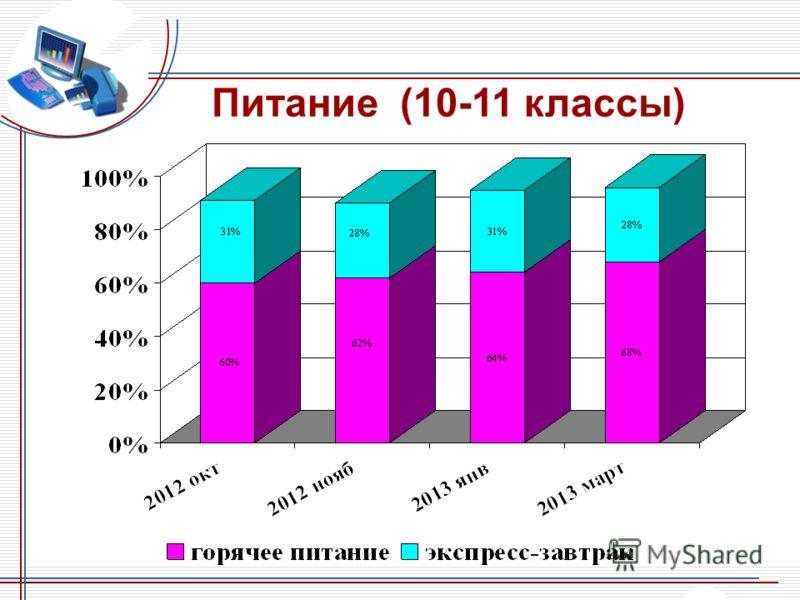 Питание (10-11 классы)