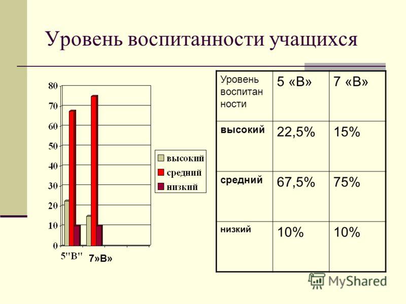 Уровень воспитанности учащихся 7»В» Уровень воспитан ности 5 «В»7 «В» высокий 22,5%15% средний 67,5%75% низкий 10%