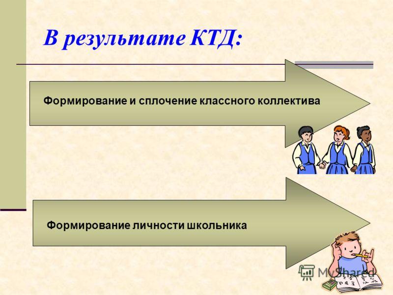 В результате КТД: Формирование и сплочение классного коллектива Формирование личности школьника