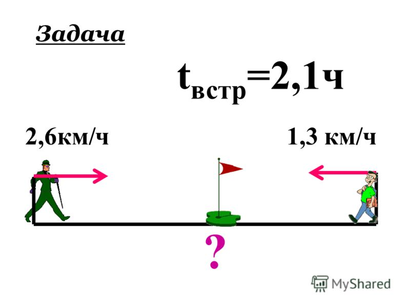 ? 2,6км/ч t встр =2,1ч 1,3 км/ч Задача