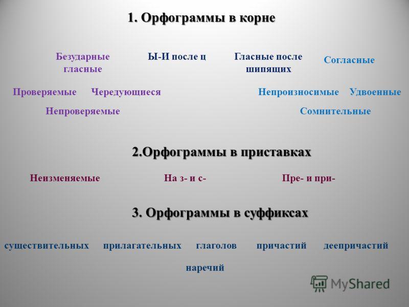 1. Орфограммы в корне Безударные гласные ПроверяемыеЧередующиеся Непроверяемые Согласные НепроизносимыеУдвоенные Сомнительные Ы-И после цГласные после шипящих 2.Орфограммы в приставках 3. Орфограммы в суффиксах НеизменяемыеНа з- и с-Пре- и при- сущес