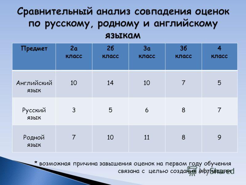 Предмет2а класс 2б класс 3а класс 3б класс 4 класс Английский язык 10141075 Русский язык 35687 Родной язык 7101189 * возможная причина завышения оценок на первом году обучения связана с целью создания мотивации