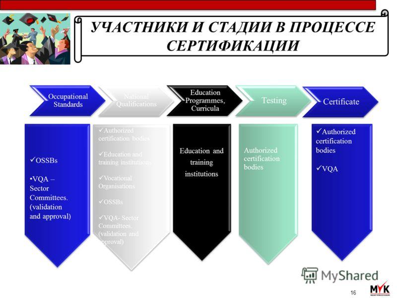 16 УЧАСТНИКИ И СТАДИИ В ПРОЦЕССЕ СЕРТИФИКАЦИИ