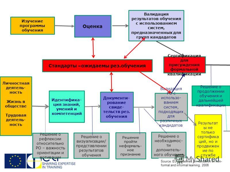 26 Изучение программы обучения Оценка Валидация результатов обучения с использованием систем, предназначенных для групп кандадатов Стандарты –ожидаемы рез.обучения Личностная деятель- ность Жизнь в обществе Трудовая деятель- ность Идентифика- ция зна