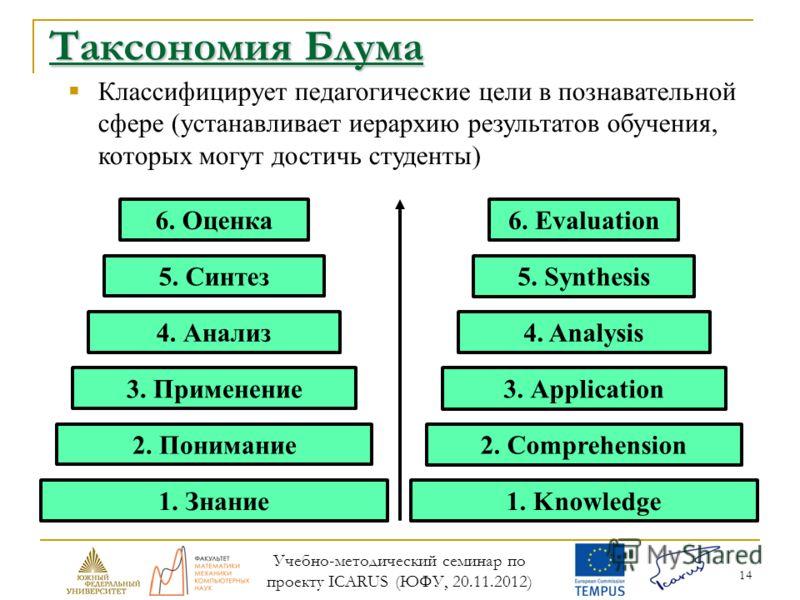 14 Таксономия Блума Классифицирует педагогические цели в познавательной сфере (устанавливает иерархию результатов обучения, которых могут достичь студенты) 1. Knowledge 2. Comprehension 3. Application 5. Synthesis 4. Analysis 6. Evaluation 1. Знание