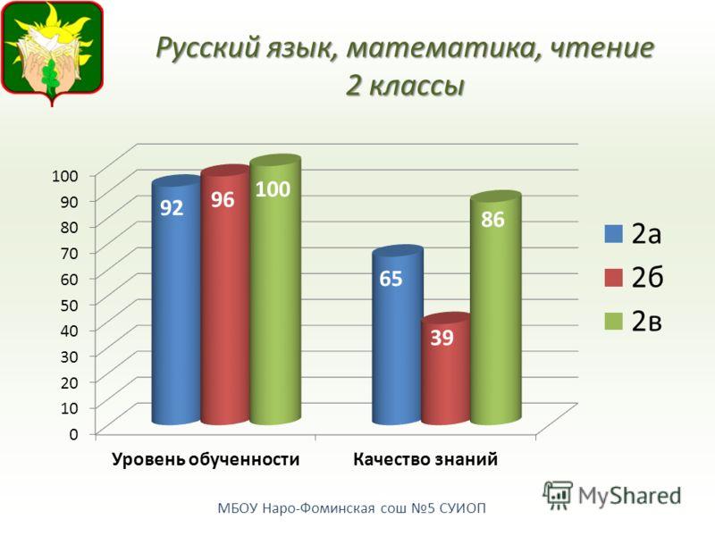 МБОУ Наро-Фоминская сош 5 СУИОП Русский язык, математика, чтение 2 классы
