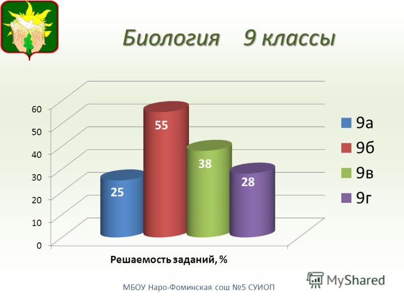 МБОУ Наро-Фоминская сош 5 СУИОП Биология9 классы