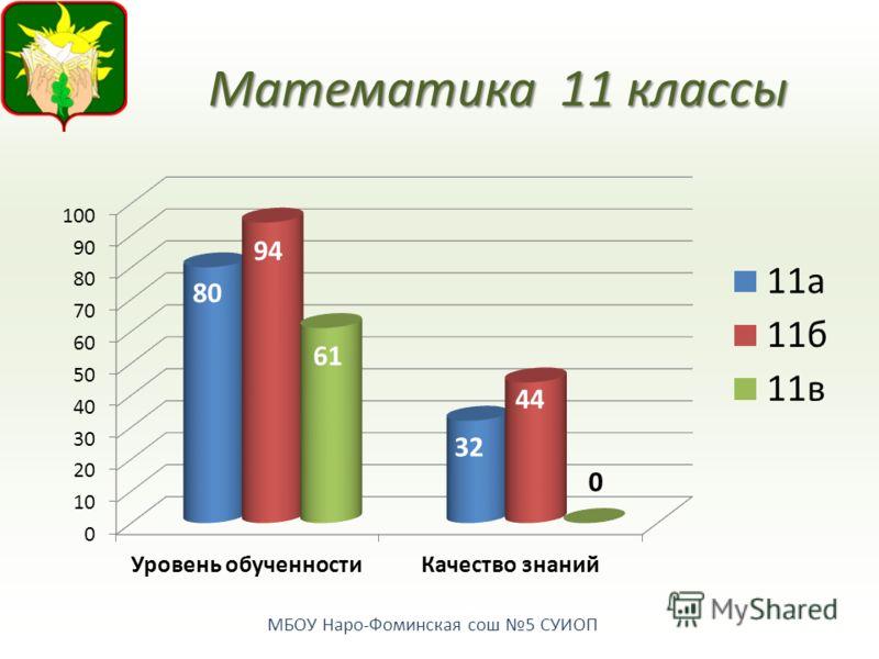 МБОУ Наро-Фоминская сош 5 СУИОП Математика11 классы
