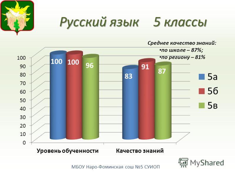 МБОУ Наро-Фоминская сош 5 СУИОП Русский язык 5 классы Среднее качество знаний: по школе – 87%; по региону – 81%