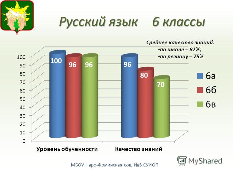 МБОУ Наро-Фоминская сош 5 СУИОП Русский язык 6 классы Среднее качество знаний: по школе – 82%; по региону – 75%