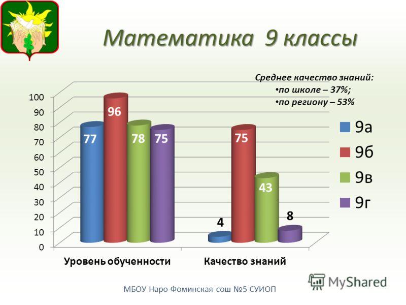 МБОУ Наро-Фоминская сош 5 СУИОП Математика9 классы Среднее качество знаний: по школе – 37%; по региону – 53%