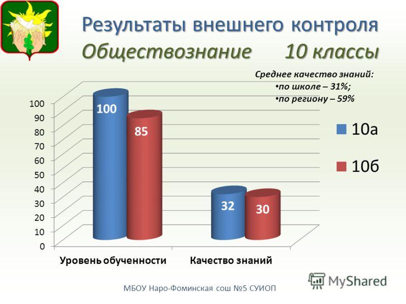 МБОУ Наро-Фоминская сош 5 СУИОП Результаты внешнего контроля Обществознание10 классы Среднее качество знаний: по школе – 31%; по региону – 59%