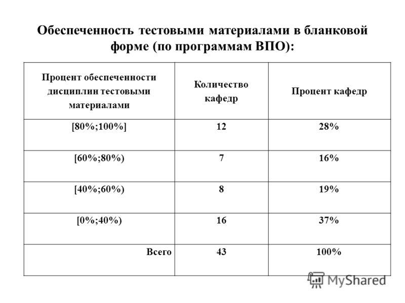 Обеспеченность тестовыми материалами в бланковой форме (по программам ВПО): Процент обеспеченности дисциплин тестовыми материалами Количество кафедр Процент кафедр [80%;100%]1228% [60%;80%)716% [40%;60%)819% [0%;40%)1637% Всего43100%