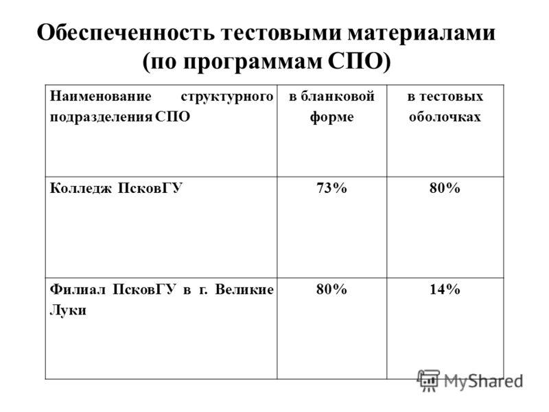 Обеспеченность тестовыми материалами (по программам СПО) Наименование структурного подразделения СПО в бланковой форме в тестовых оболочках Колледж ПсковГУ73%80% Филиал ПсковГУ в г. Великие Луки 80%14%