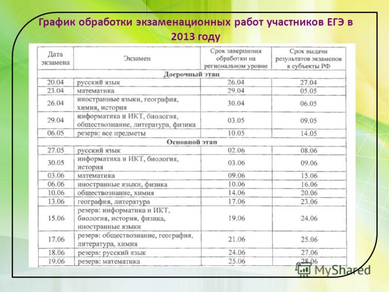 График обработки экзаменационных работ участников ЕГЭ в 2013 году