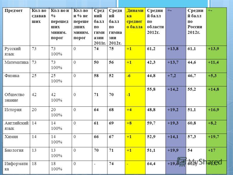 ПредметКол-во сдавав ших Кол-во и % перешед ших миним. порог Кол-во и % не переше дших миним. порог Сред ний балл по гимн азии 2011г. Средн ий балл по гимна зии 2012г. Динами ка среднег о балла Средни й балл по области 2012г. +-Средни й балл по Росси