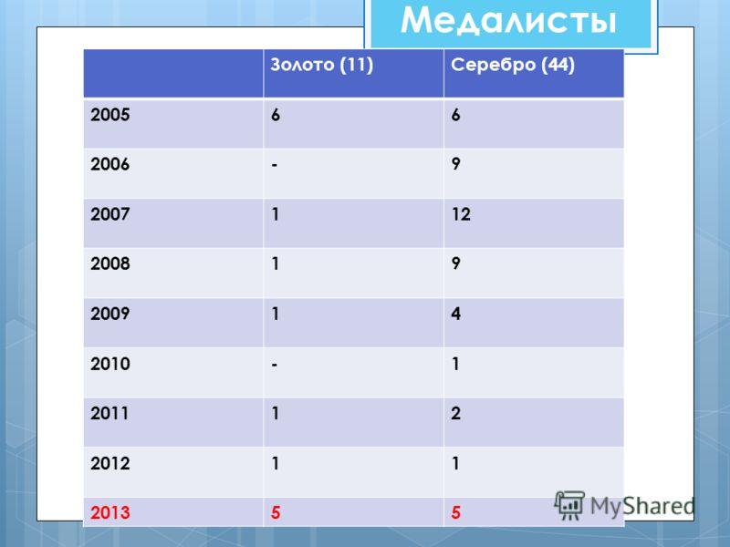 Медалисты Золото (11)Серебро (44) 200566 2006-9 2007112 200819 200914 2010-1 201112 201211 201355