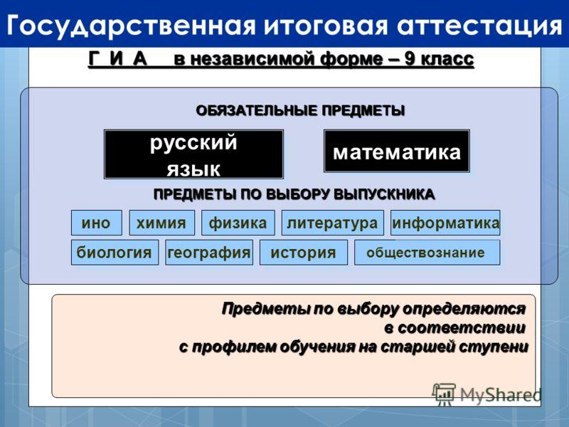 Государственная итоговая аттестация Предметы по выбору определяются в соответствии с профилем обучения на старшей ступени Г И А в независимой форме – 9 класс русскийязыкрусскийязыкматематикаматематика ОБЯЗАТЕЛЬНЫЕ ПРЕДМЕТЫ ПРЕДМЕТЫ ПО ВЫБОРУ ВЫПУСКНИ
