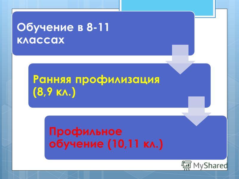 Обучение в 8-11 классах Ранняя профилизация (8,9 кл.) Профильное обучение (10,11 кл.)