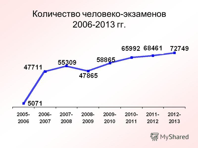 Количество человеко-экзаменов 2006-2013 гг.