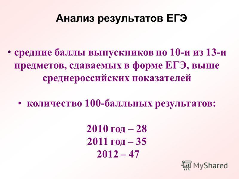 средние баллы выпускников по 10-и из 13-и предметов, сдаваемых в форме ЕГЭ, выше среднероссийских показателей количество 100-балльных результатов: 2010 год – 28 2011 год – 35 2012 – 47 Анализ результатов ЕГЭ