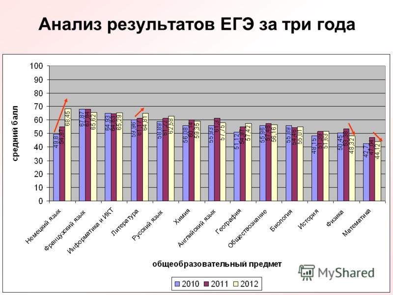 Анализ результатов ЕГЭ за три года
