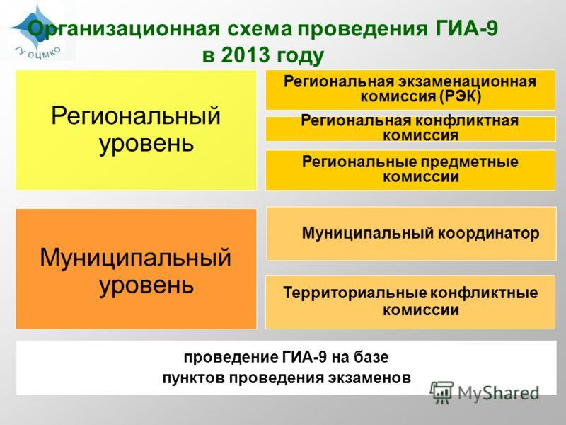 Организационная схема проведения ГИА-9 в 2013 году Региональная экзаменационная комиссия (РЭК) Региональная конфликтная комиссия Региональный уровень Муниципальный координатор Муниципальный уровень Территориальные конфликтные комиссии проведение ГИА-