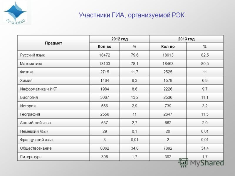 Участники ГИА, организуемой РЭК Предмет 2012 год2013 год Кол-во% % Русский язык1847279,61891382,5 Математика1810378,11846380,5 Физика271511,7252511 Химия14646,315786,9 Информатика и ИКТ19848,622269,7 Биология306713,2253611,1 История6662,97393,2 Геогр