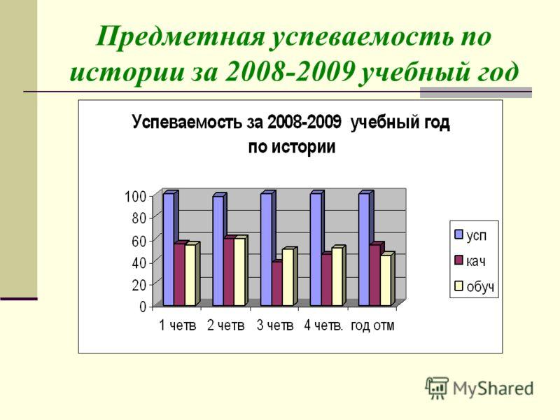 Предметная успеваемость по истории за 2008-2009 учебный год