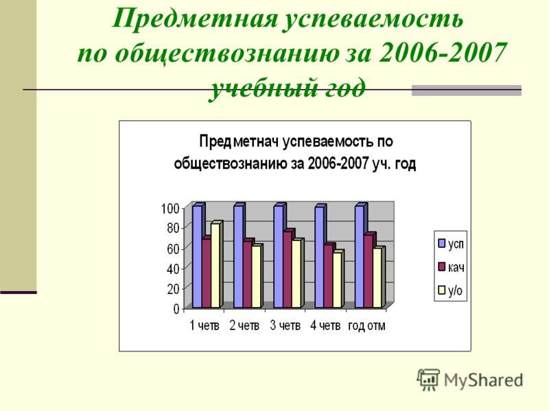 Предметная успеваемость по обществознанию за 2006-2007 учебный год