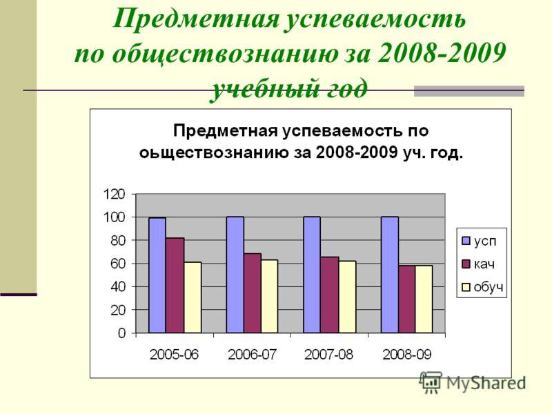 Предметная успеваемость по обществознанию за 2008-2009 учебный год