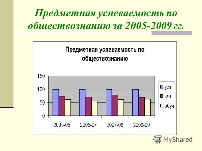 Предметная успеваемость по обществознанию за 2005-2009 гг.