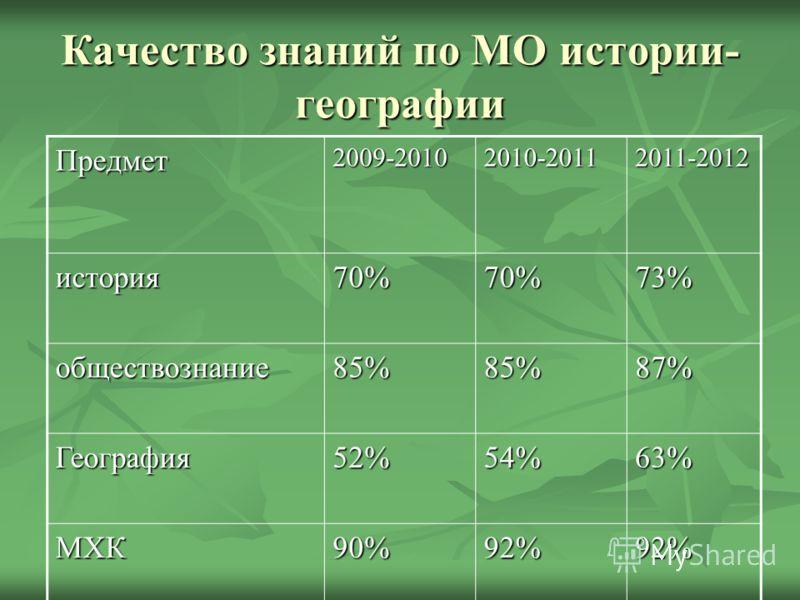 Качество знаний по МО истории- географии Предмет2009-20102010-20112011-2012 история70%70%73% обществознание85%85%87% География52%54%63% МХК90%92%92%