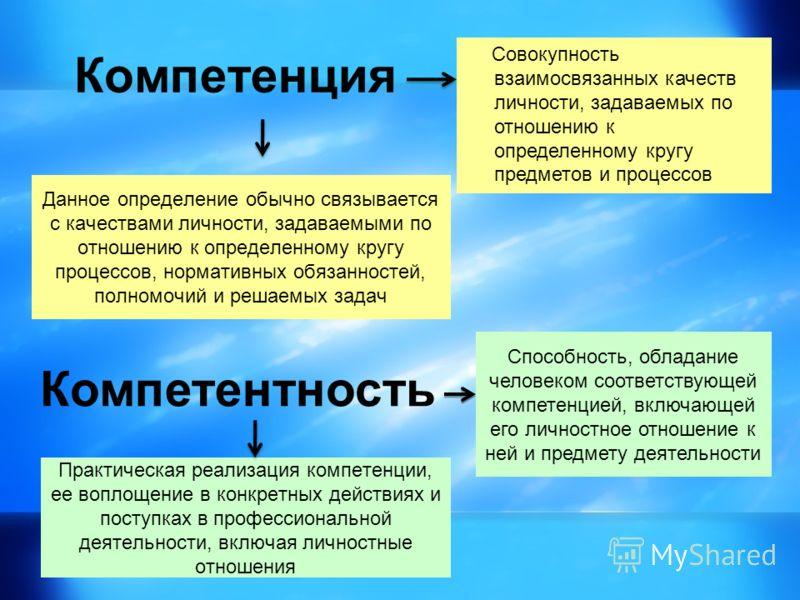 Компетенция Совокупность взаимосвязанных качеств личности, задаваемых по отношению к определенному кругу предметов и процессов Компетентность Способность, обладание человеком соответствующей компетенцией, включающей его личностное отношение к ней и п