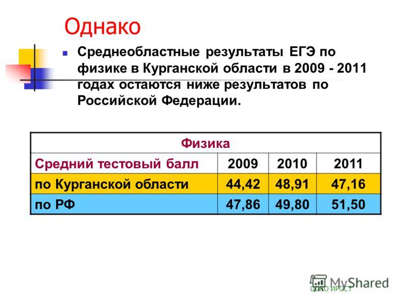 Однако Среднеобластные результаты ЕГЭ по физике в Курганской области в 2009 - 2011 годах остаются ниже результатов по Российской Федерации. ЦОКО ИРОСТ Физика Средний тестовый балл200920102011 по Курганской области44,4248,9147,16 по РФ47,8649,8051,50