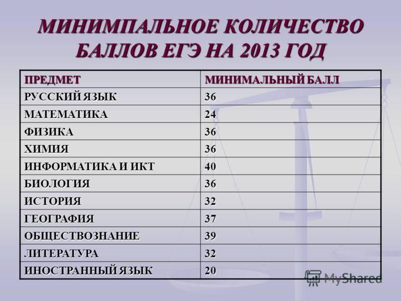 МИНИМПАЛЬНОЕ КОЛИЧЕСТВО БАЛЛОВ ЕГЭ НА 2013 ГОД ПРЕДМЕТ МИНИМАЛЬНЫЙ БАЛЛ РУССКИЙ ЯЗЫК 36 МАТЕМАТИКА24 ФИЗИКА36 ХИМИЯ36 ИНФОРМАТИКА И ИКТ 40 БИОЛОГИЯ36 ИСТОРИЯ32 ГЕОГРАФИЯ37 ОБЩЕСТВОЗНАНИЕ39 ЛИТЕРАТУРА32 ИНОСТРАННЫЙ ЯЗЫК 20