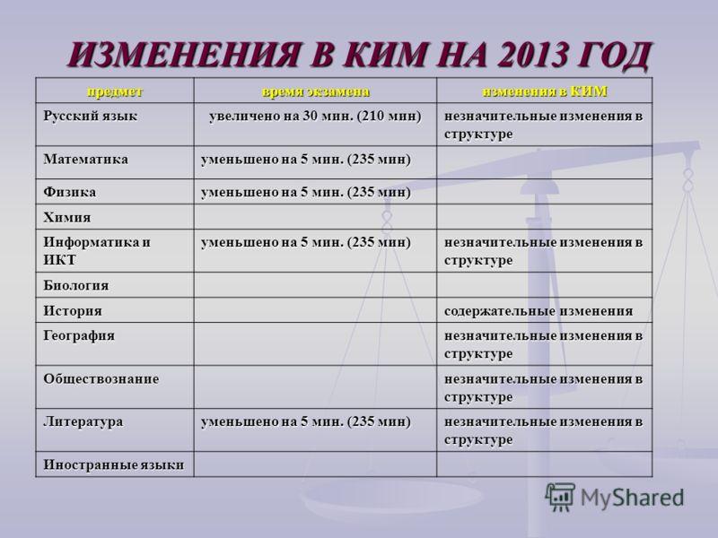 ИЗМЕНЕНИЯ В КИМ НА 2013 ГОД предмет время экзамена изменения в КИМ Русский язык увеличено на 30 мин. (210 мин) незначительные изменения в структуре Математика уменьшено на 5 мин. (235 мин) Физика Химия Информатика и ИКТ уменьшено на 5 мин. (235 мин)